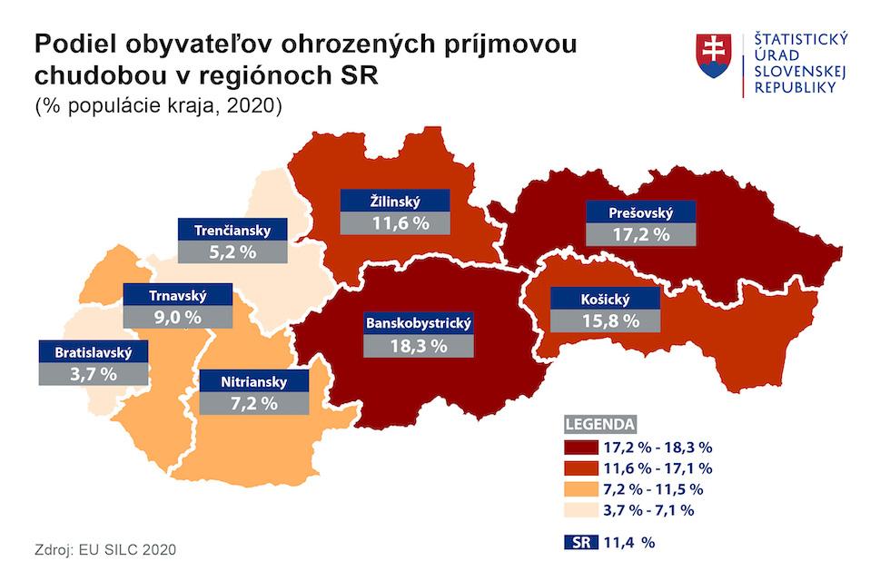 Chudoba vlani ohrozovala takmer 800-tisíc ľudí na Slovensku