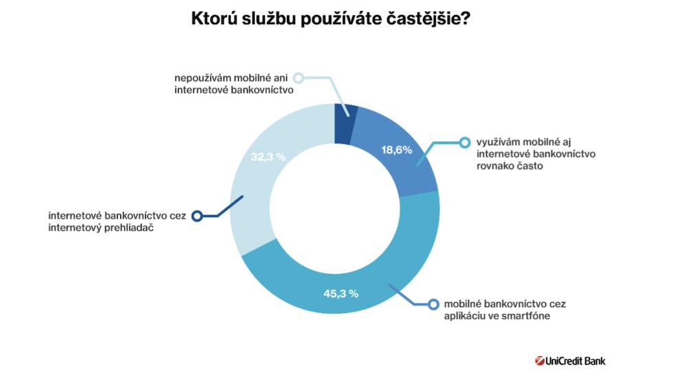 Viac ako polovica Slovákov už rieši svoje financie cez mobil