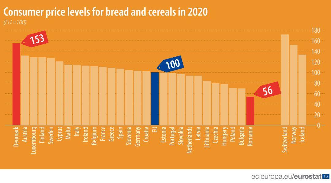 ceny chleba v EÚ
