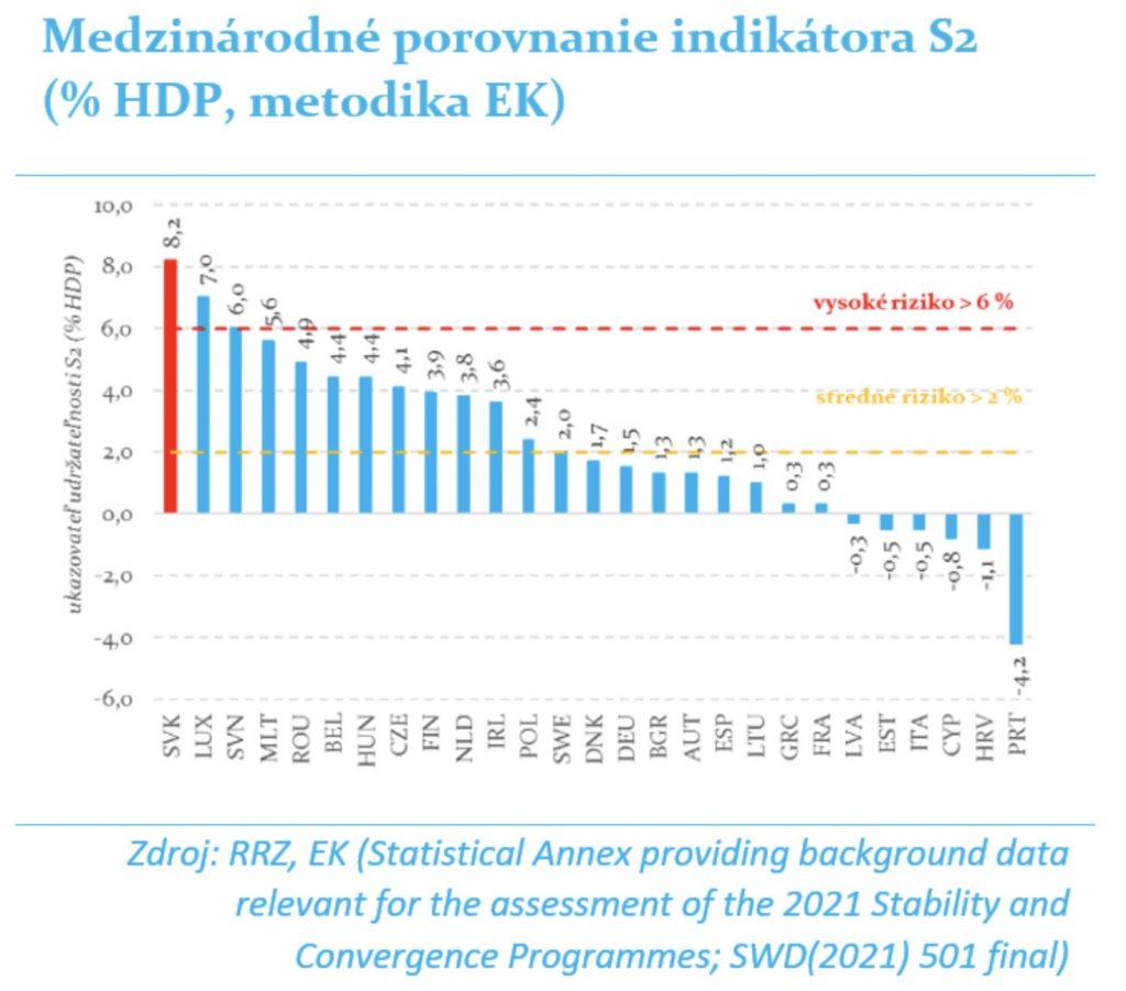 Udržateľnosť verejných financií v EÚ
