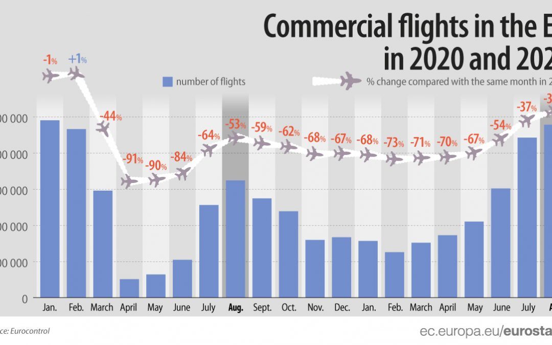 Počet letov zo Slovenska bol v auguste o polovicu nižší ako pred pandémiou